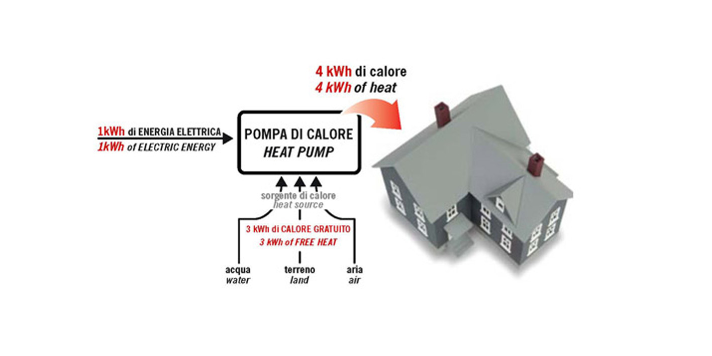 Heat pump for homes and building recovery